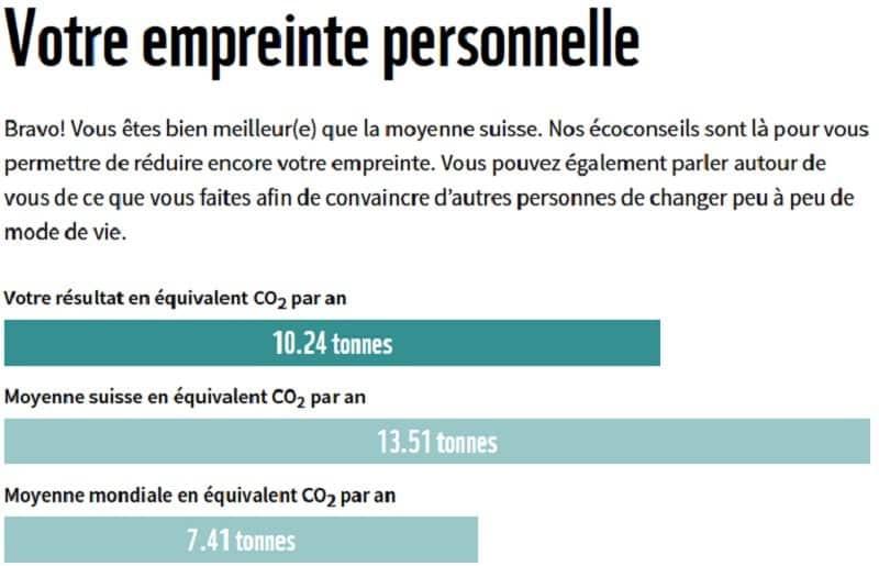 résultat empreinte carbone