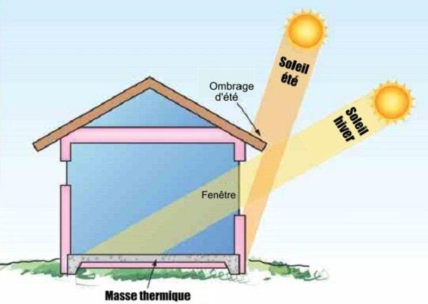 masse thermique maison